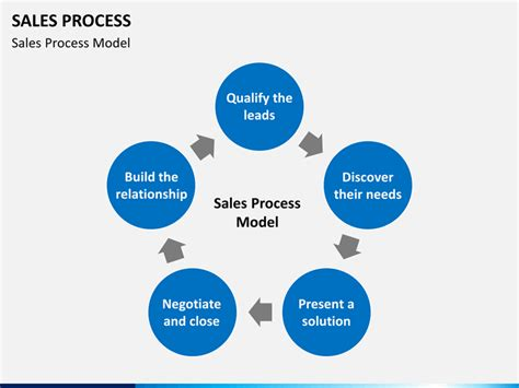 pattern interrupt exles sales sales process powerpoint template sketchbubble