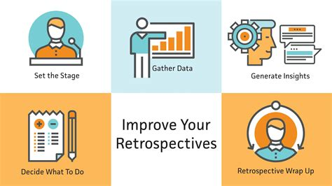 improving agile retrospectives helping teams become more efficient books 5 steps to better agile retrospectives