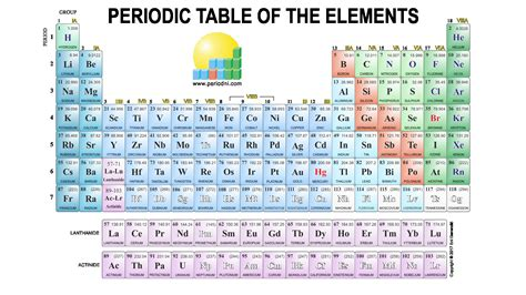 sargent welch periodic table periodic table of elements sargent welch pdf