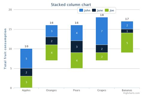 Stacked Waterfall Template Bar Charts Became Waterfall Type After Updating The Highcharts Src Js For The Fix In First
