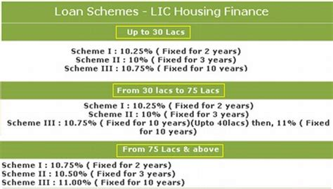 lic of india housing loan lic housing finance home loan interest rates 28 images