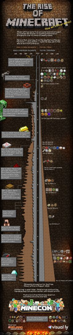7 Things On The Rise by Someone Spends A Time On Minecraft This Is Amazing