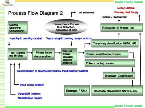 polypropylene process flow diagram waste plastic to