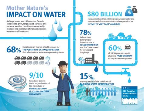 march de l energy drink 2013 rbc canadian water attitudes study canadians much