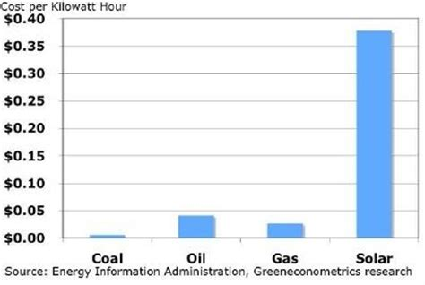 solar panel kwh per square foot efficiency of solar energy harvesting construction21