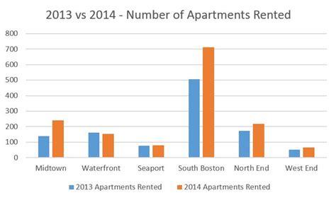 The Boston Rental Market 2013 Vs 2014 Century 21 | the boston rental market 2013 vs 2014 century 21