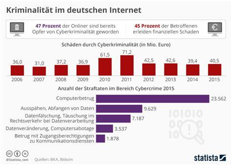 sichere banken in deutschland sichere passw 246 rter im b 252 ro sind lang kompliziert und