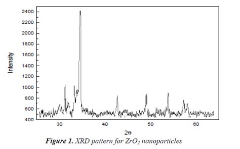 xrd pattern of pvc potential toxic effects of zirconia oxide nanoparticles on