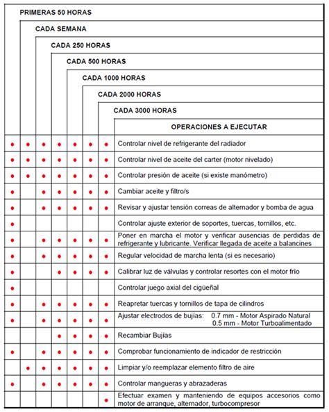 Calendario F Electrica Grupos Electrogenos Jf Maquinarias Plan De Mantenimiento
