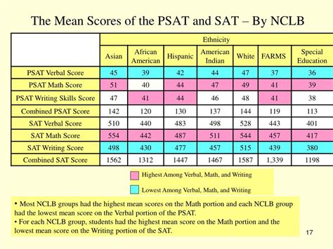 psat sections the psat score range for each section is 28 images