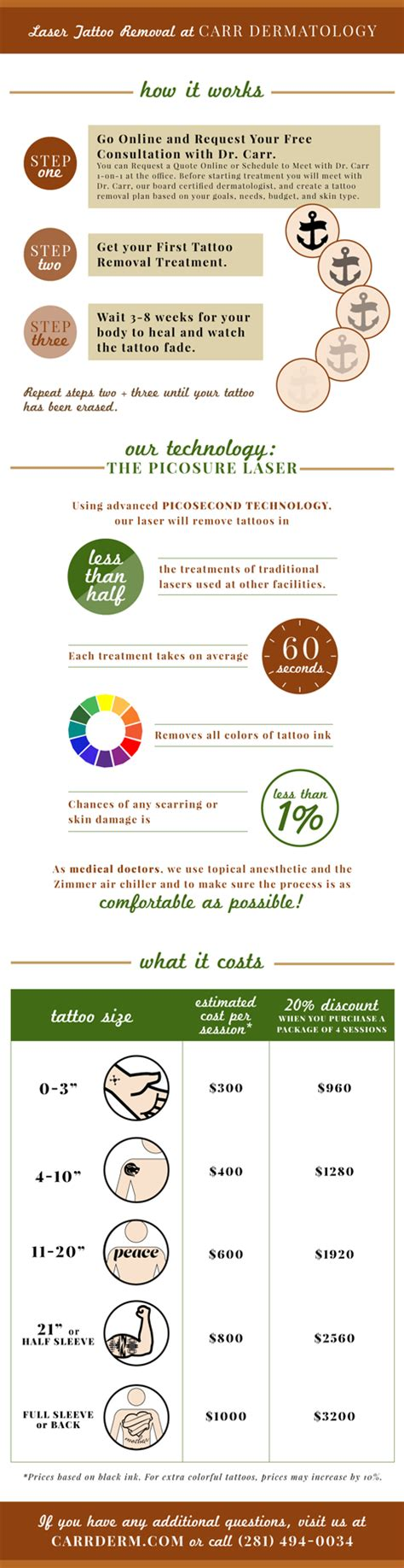 sugar land laser tattoo removal an infographic about laser removal using the