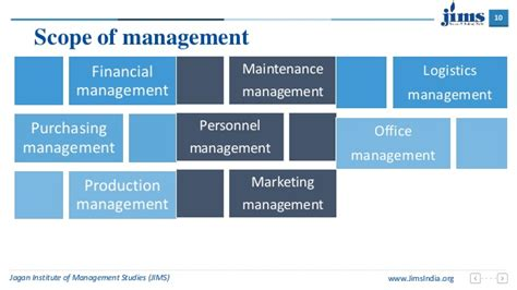 Mba Leadership And Management Meaning by Management Concepts And Meaning