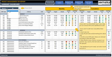 Project Management Kpi Dashboard Ready To Use Excel Template Kpi Dashboard Excel Template