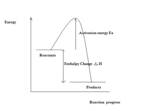 energy profile diagram energy profile diagrams my tutor