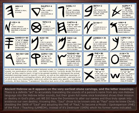 Significance Of L by Ancient Hebrew Letter Meanings By Sum1good On Deviantart