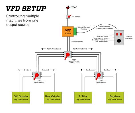 vacon vfd wiring diagram schematic basic gravely lawn