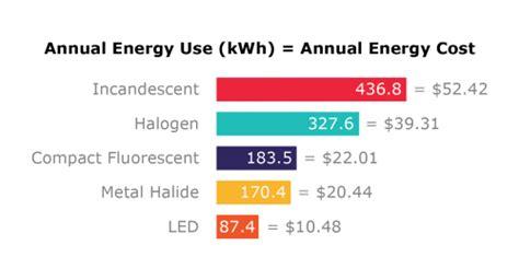 led lights energy savings led home lighting energy savings guide usai