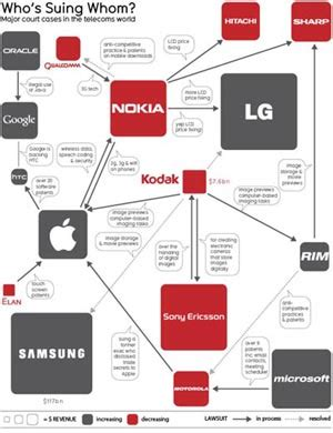 apple sede legale nokia apple samsung htc sony e una guerra legale