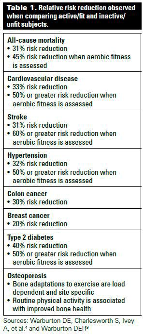 The Risk Benefit Paradox Of Exercise British Columbia