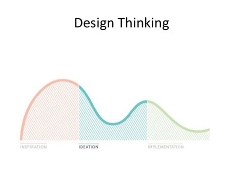 design thinking interview questions design thinking interview results naturopaths without