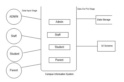 context level diagram for library management system college management system project report free b