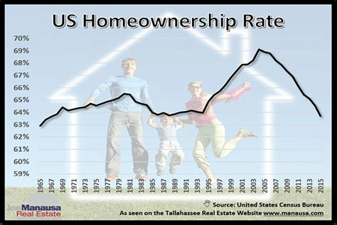 Records Of Home Ownership Us Homeownership Rate Records Further Declines In 2015