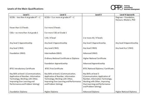 blogger qualifications training 171 opps training development
