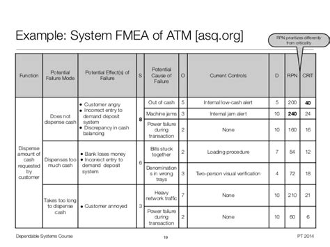 dependable systems system dependability evaluation 8 16
