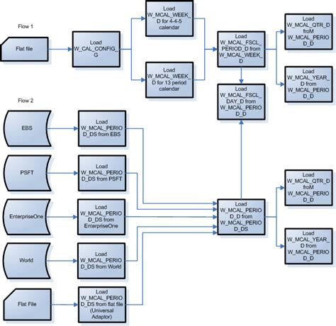 etl testing workflow process configuring common areas and dimensions