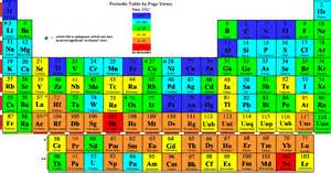let s memorize the periodic table