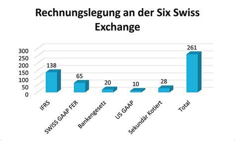 Rechnungslegung Schweiz Accounting Controlling Es W 228 Chst Zusammen Was Zusammengeh 246 Rt Ein Beitrag Aus Der Schweiz