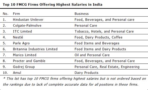 Fmcg In Chennai For Mba Fresher by Top 10 Fmcg Firms Offering Highest Salaries In India