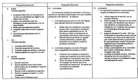 Modelo Curriculum Universia Modelo De Preparacin De Un Ponceinteredu Cap 237 Tulo 5