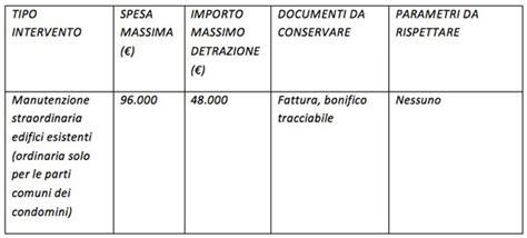 detrazioni 50 mobili bonifico detrazione 50 guida agevolazioni fiscali