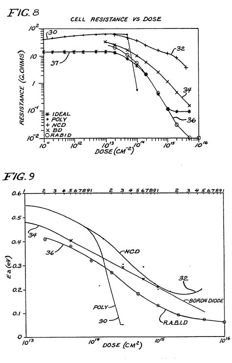 thick resistor activation energy patent ep0167249b1 method of a polysilicon resistor with low thermal activation energy