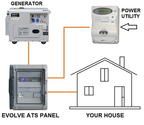 generator for house price genset controller