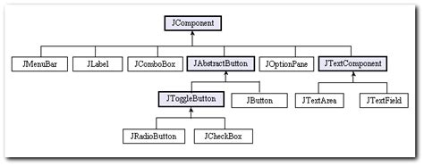 components of swing swing components constructors methods