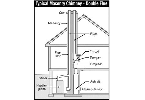 Two Fireplaces One Chimney by Can You Use 2 Flues At The Same Time Probably Silly