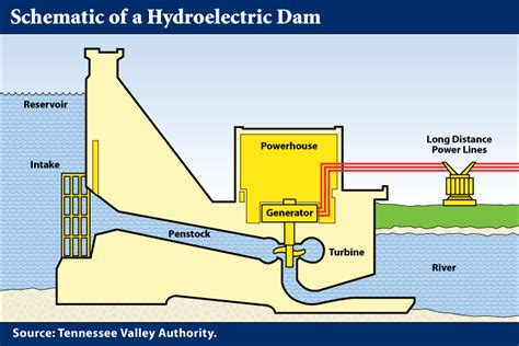 hydroelectric dams swcphysics30