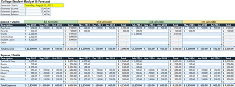 project forecasting template college student budget forecast template robert
