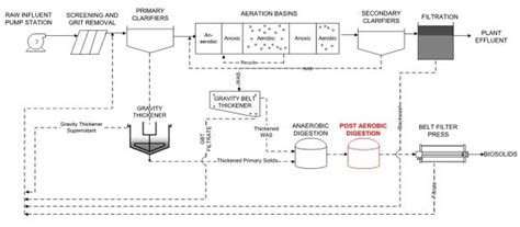 wastewater process flow diagram two powerful sidestream treatment technologies battle to