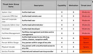 Threat Model Template by Business Priorities What To Protect Monitor And Test