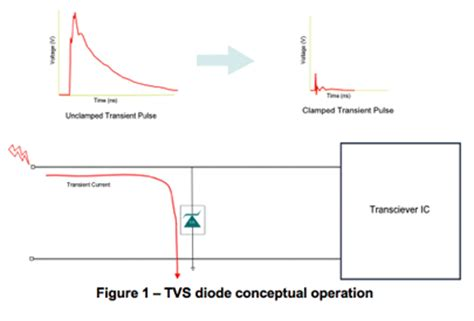 how does a transient voltage suppressor diode work transient voltage suppressor circuit design