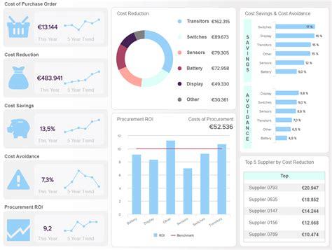 Procurement Dashboards Exles Templates For Better Sourcing Procurement Cost Saving Report Template