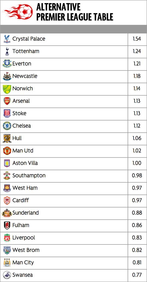 epl under 23 table alternative premier league table which teams have earnt