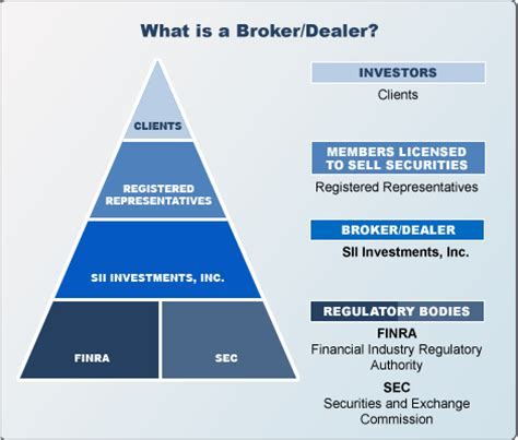 What Is A by Broker Dealer Definition Sii Investments Appleton Wi