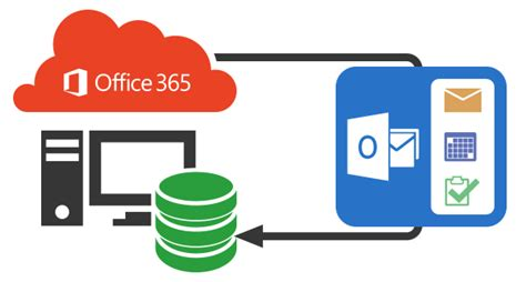 Office 365 Outlook Local Archive Office 365 Mailbox Backup And Restore Solution Safe Pst