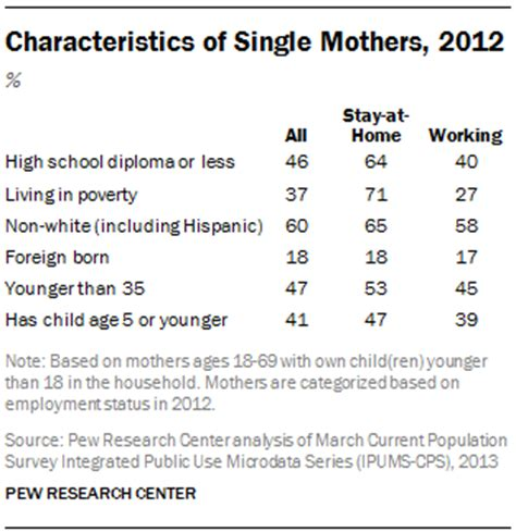 Working Mothers Vs Stay At Home Mothers Essay by Characteristics Of Single Mothers 2012 Pew Research Center