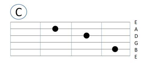 tutorial c pemula tutorial belajar gitar pemula beserta gambarnya jurnal