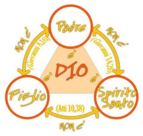 atto di fede testo preghiera storia credo simbolo symbolum preghiamo org